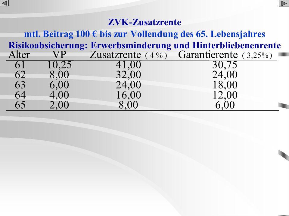 Alter 61 62 63 64 65 VP 10,25 8,00 6,00 4,00 2,00 Zusatzrente ( 4 % )