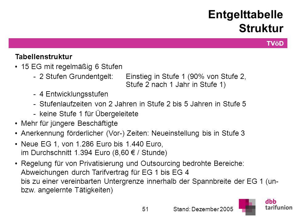 Entgelttabelle Bund Neueingestellte: TVöD pur TVöD
