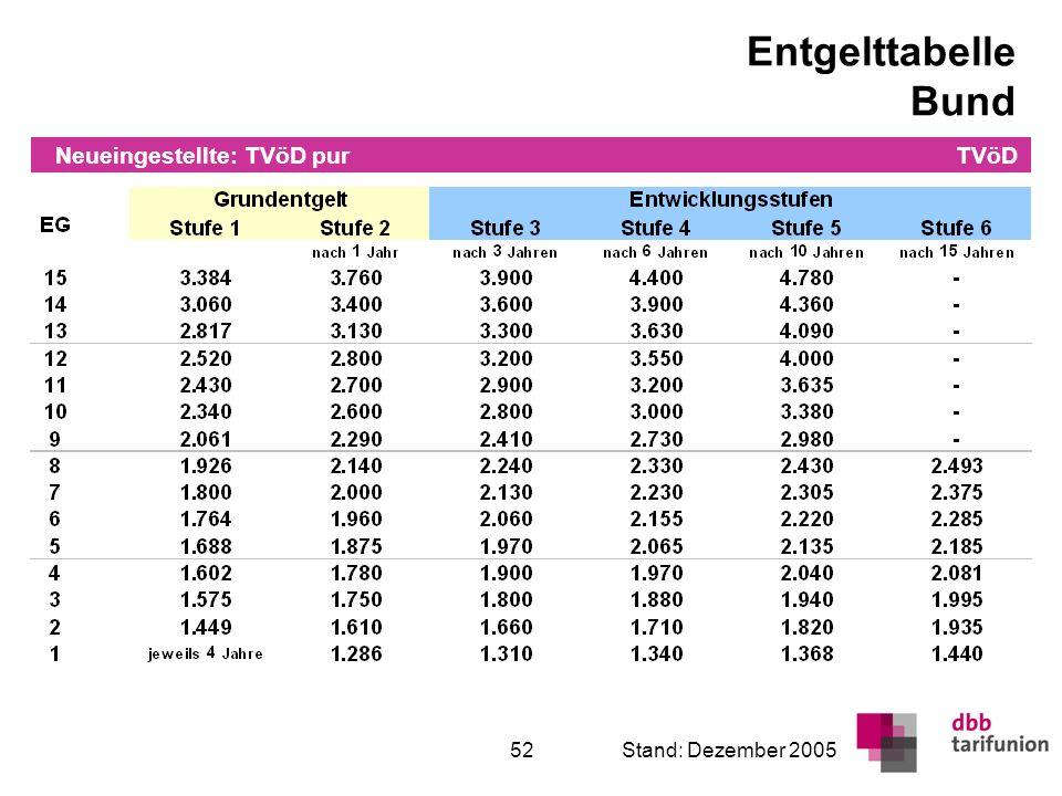 Entgelttabelle VKA Neueingestellte: TVöD pur TVöD Stand: Dezember 2005