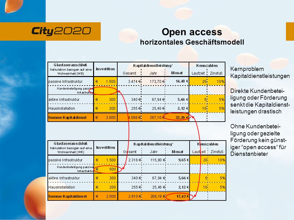 Open access horizontales Geschäftsmodell