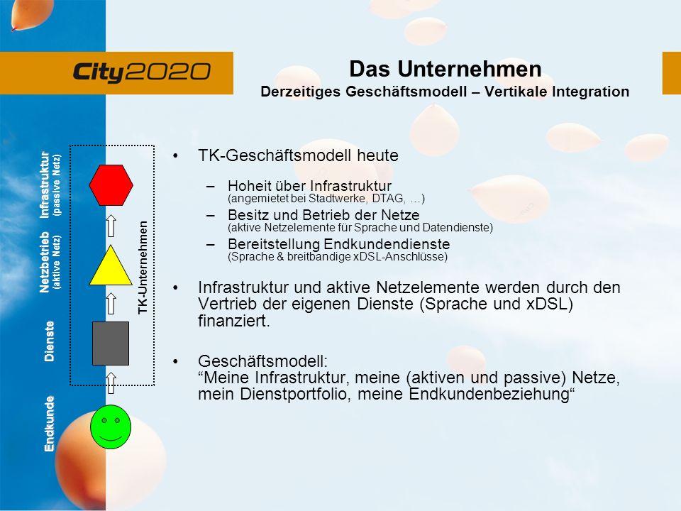 Das Unternehmen Derzeitiges Geschäftsmodell – Vertikale Integration