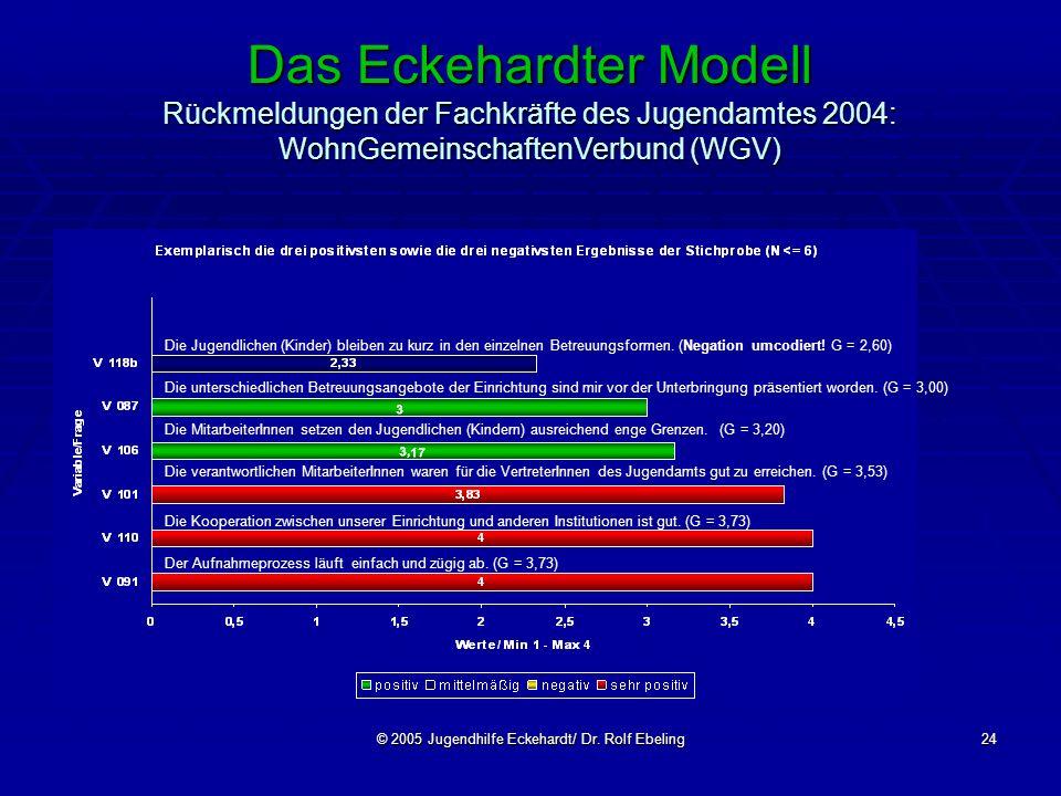 © 2005 Jugendhilfe Eckehardt/ Dr. Rolf Ebeling