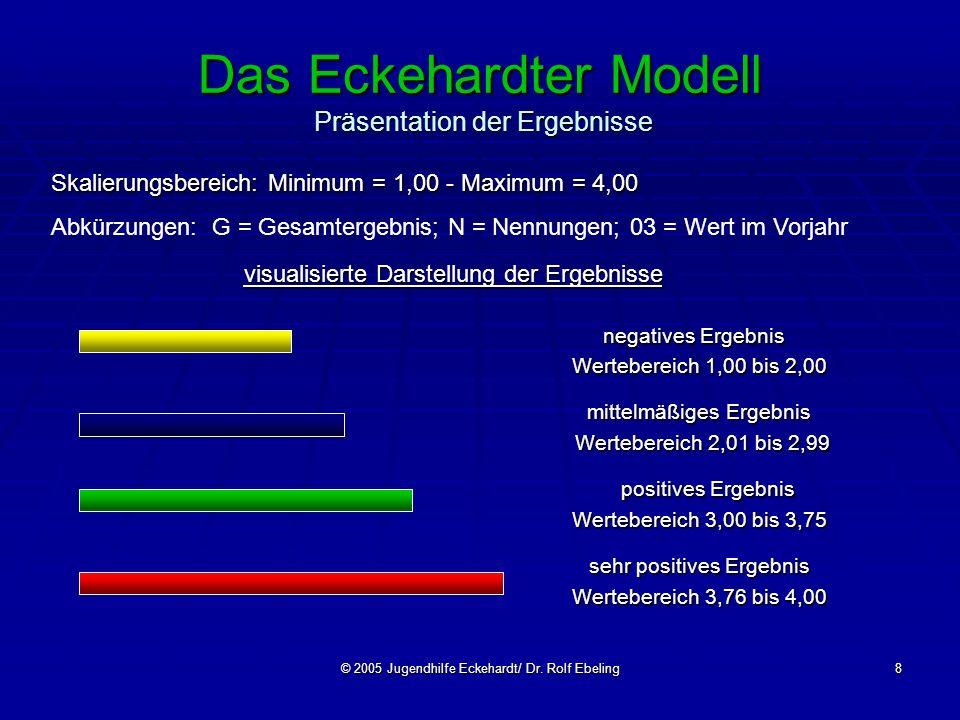 Das Eckehardter Modell Präsentation der Ergebnisse