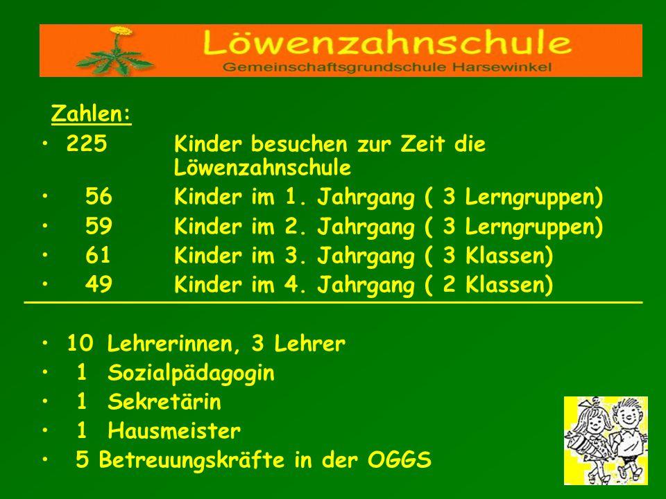 Zahlen: 225 Kinder besuchen zur Zeit die Löwenzahnschule. 56 Kinder im 1. Jahrgang ( 3 Lerngruppen)