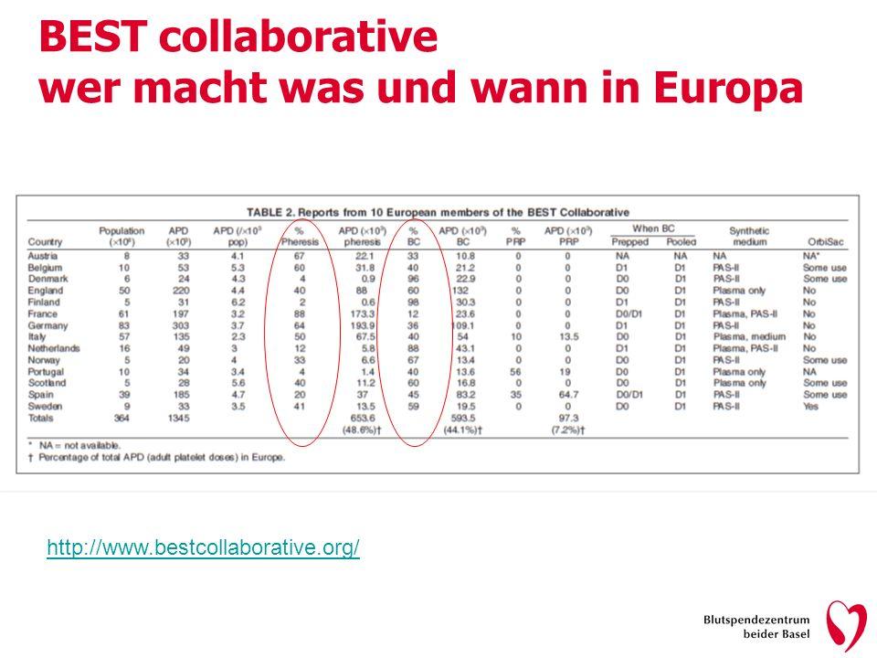 BEST collaborative wer macht was und wann in Europa