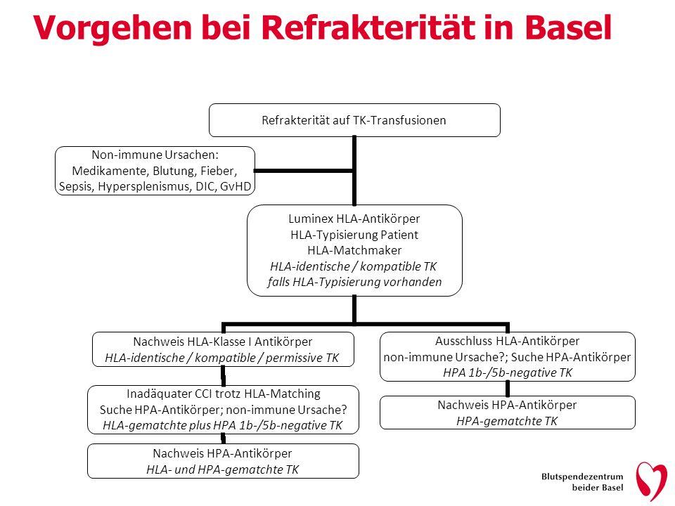 Vorgehen bei Refrakterität in Basel