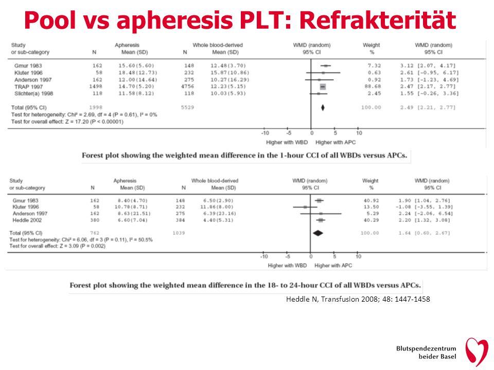 Pool vs apheresis PLT: Refrakterität
