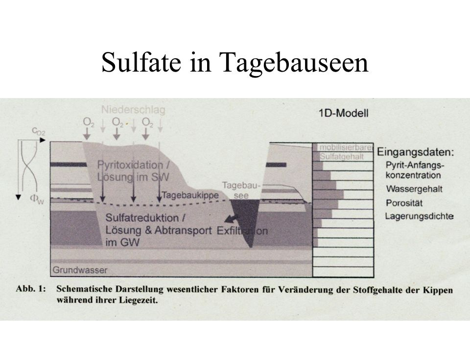 Sulfate in Tagebauseen