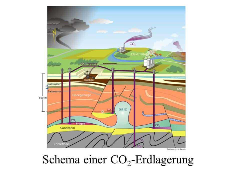 Schema einer CO2-Erdlagerung
