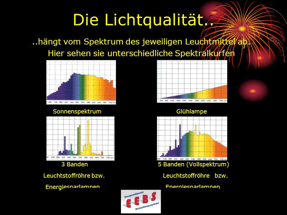 Die Lichtqualität.. ..hängt vom Spektrum des jeweiligen Leuchtmittel ab. Hier sehen sie unterschiedliche Spektralkurfen.