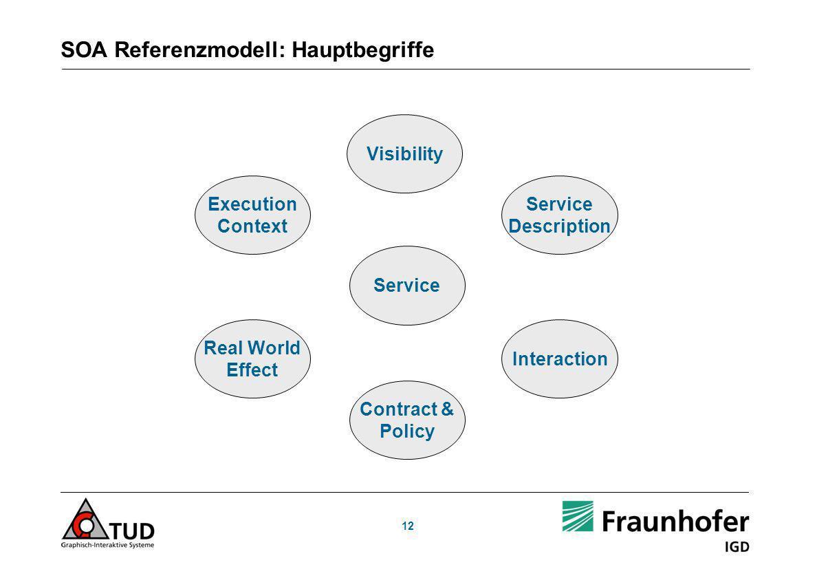 SOA Referenzmodell: Hauptbegriffe
