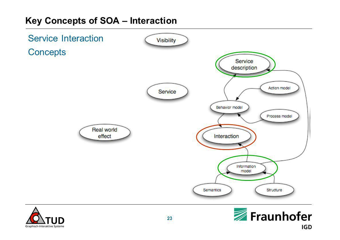 Key Concepts of SOA – Interaction