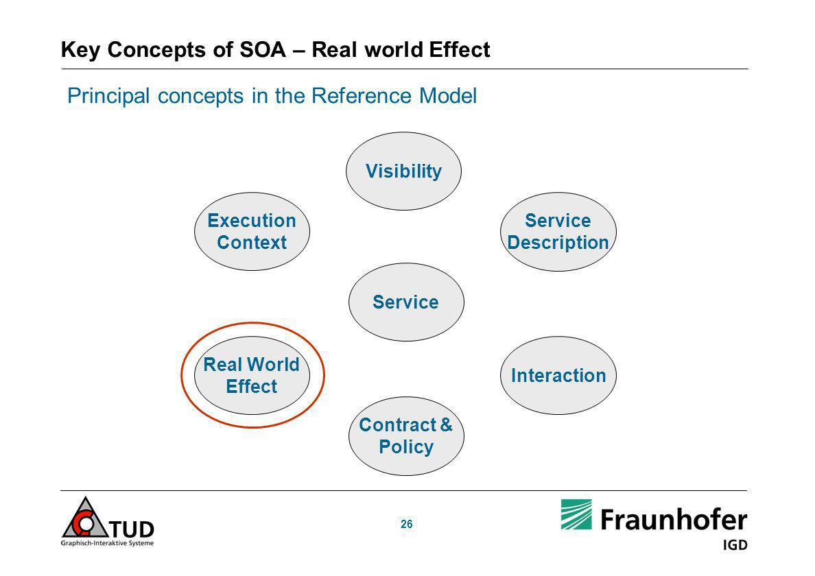 Key Concepts of SOA – Real world Effect