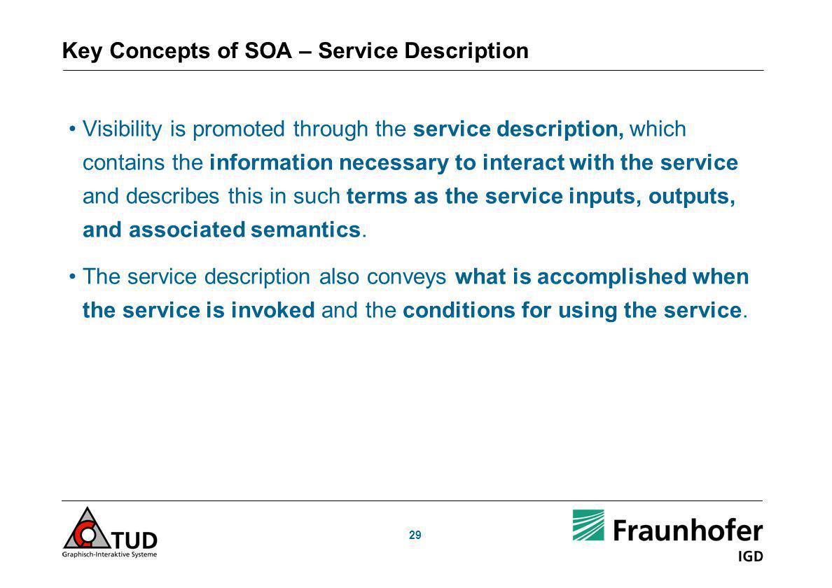 Key Concepts of SOA – Service Description
