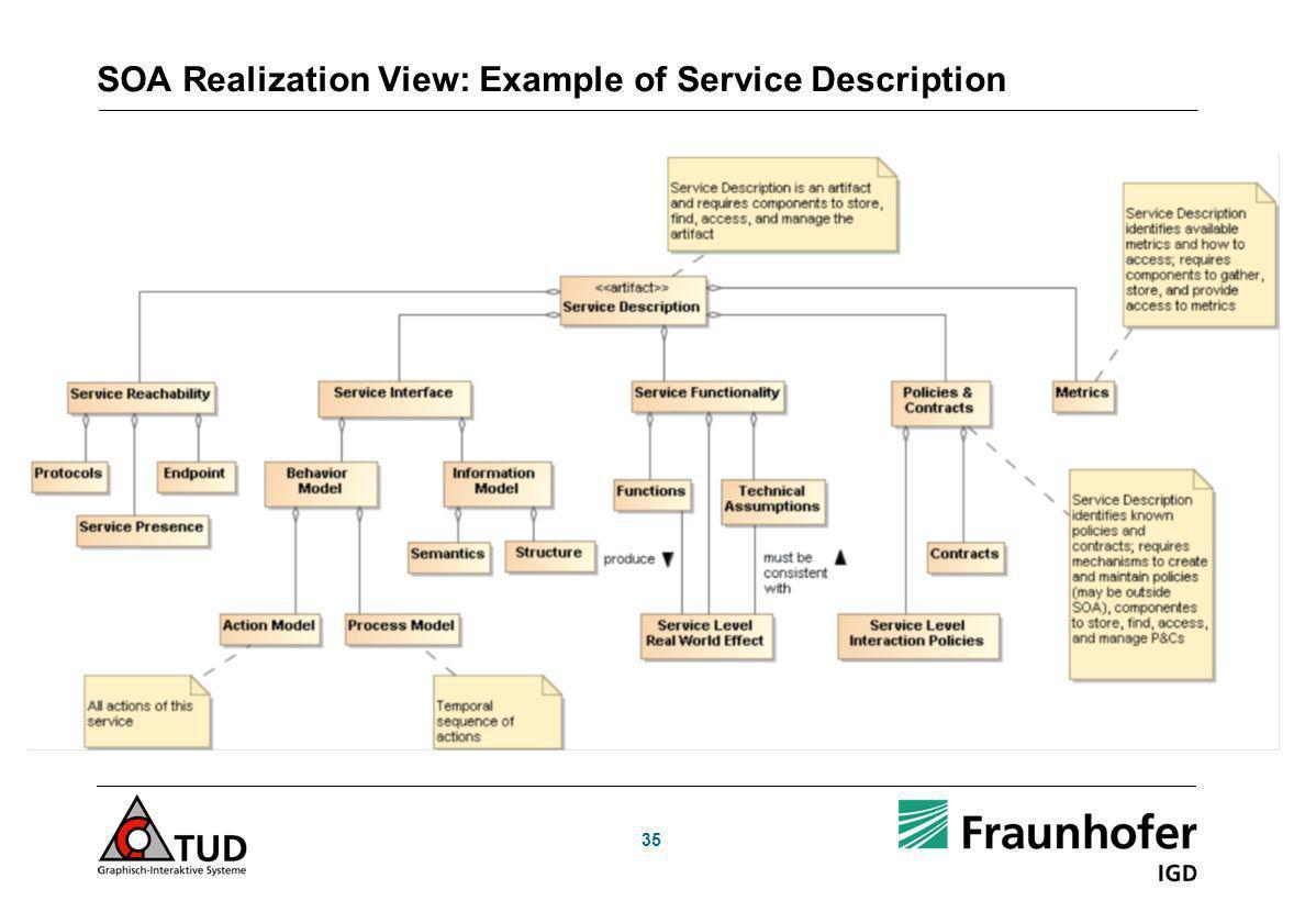 SOA Realization View: Example of Service Description