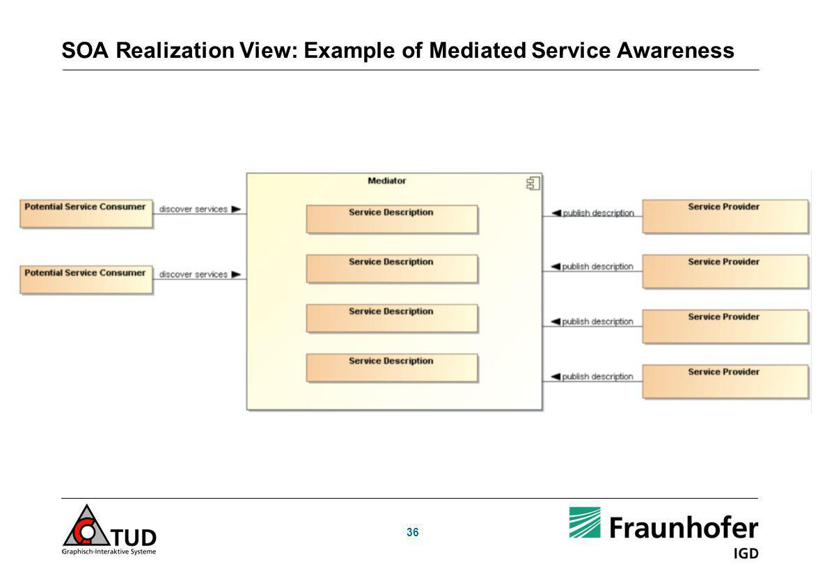 SOA Realization View: Example of Mediated Service Awareness