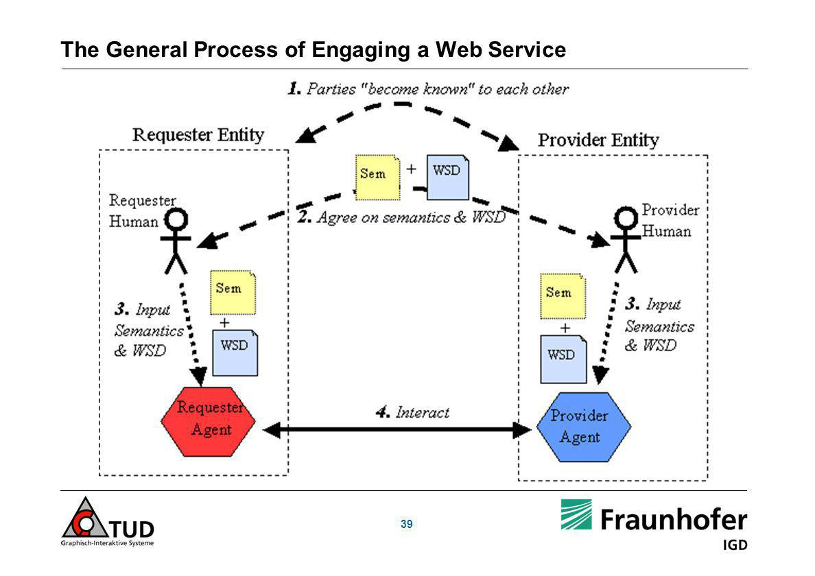 The General Process of Engaging a Web Service