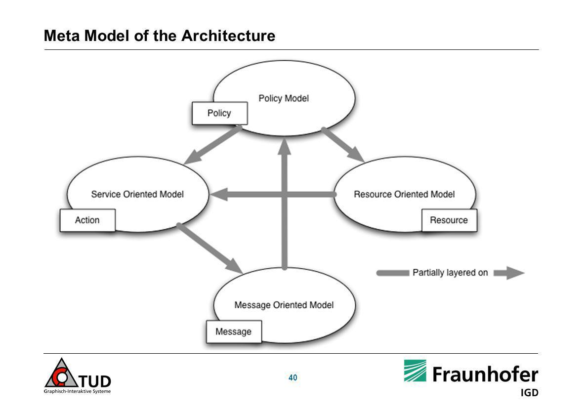 Meta Model of the Architecture