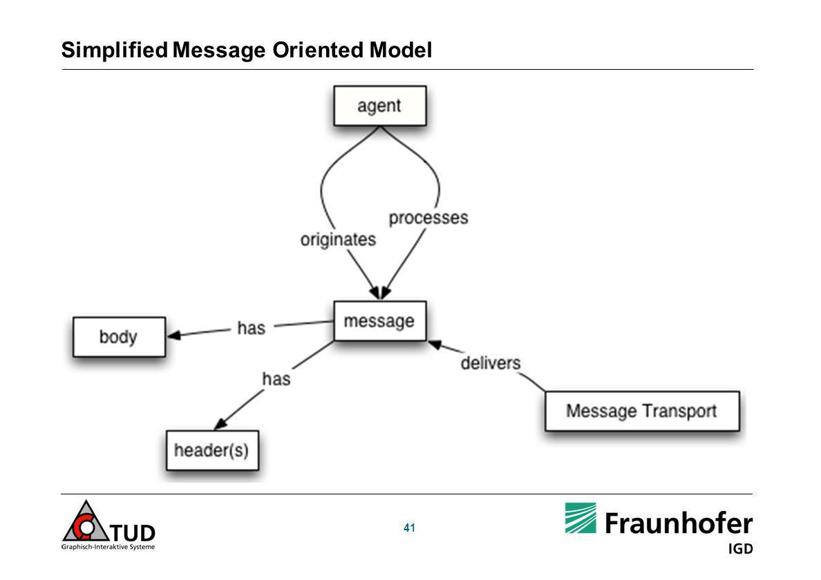 Simplified Message Oriented Model