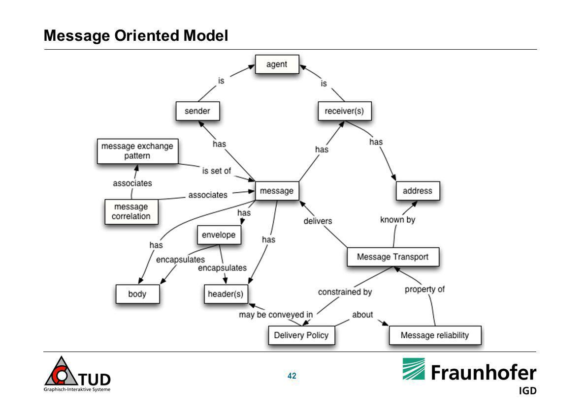 Message Oriented Model