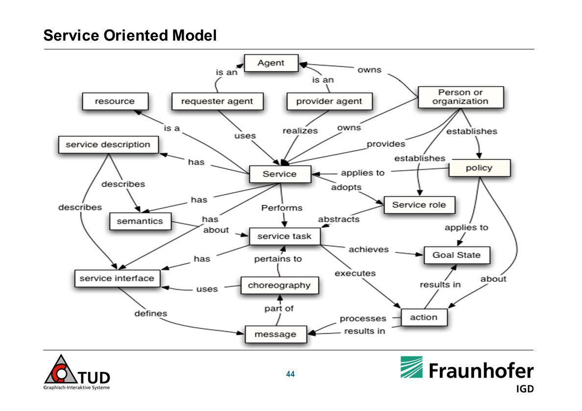 Service Oriented Model