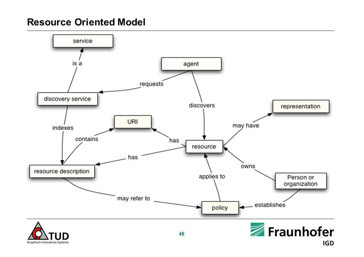 Resource Oriented Model
