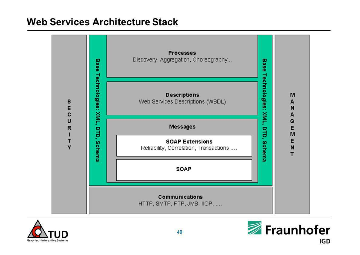 Web Services Architecture Stack