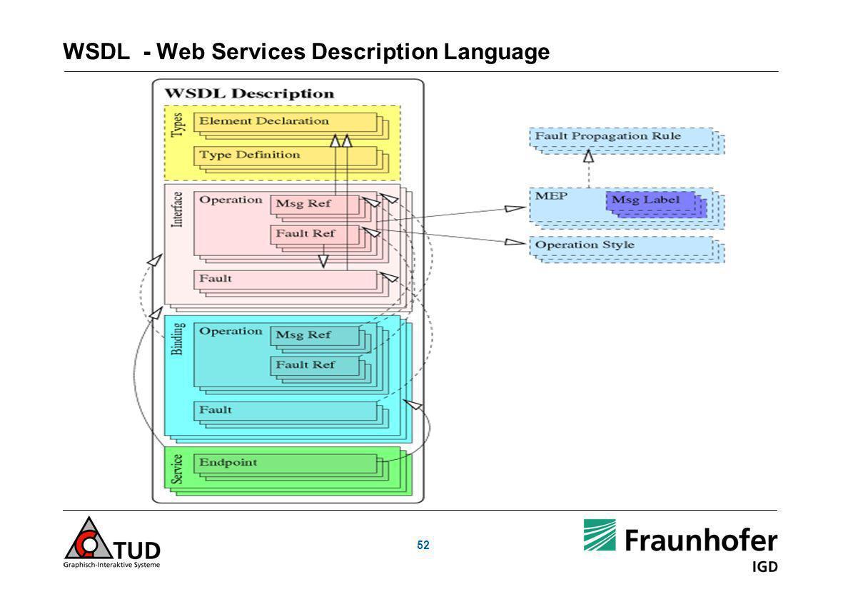 WSDL - Web Services Description Language