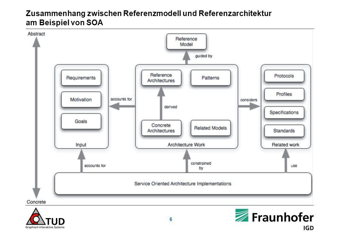 Zusammenhang zwischen Referenzmodell und Referenzarchitektur am Beispiel von SOA