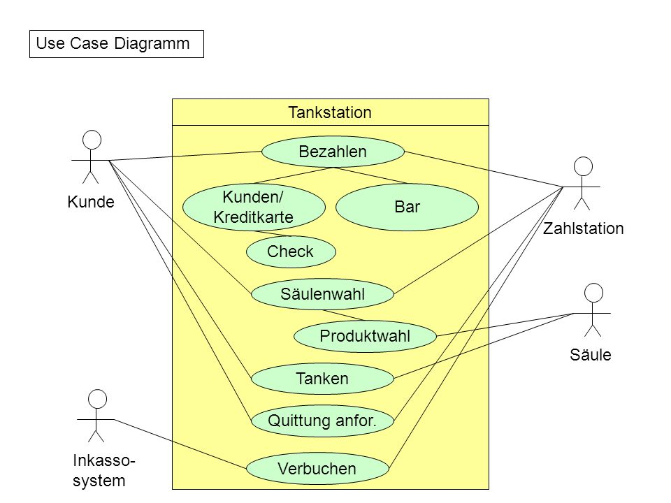 Use Case Diagramm Tankstation. Bezahlen. Kunden/ Kreditkarte. Bar. Kunde. Zahlstation. Check.