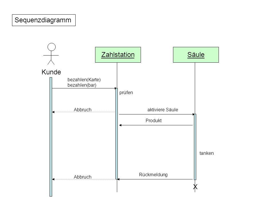 Sequenzdiagramm Zahlstation Säule Kunde X bezahlen(Karte)