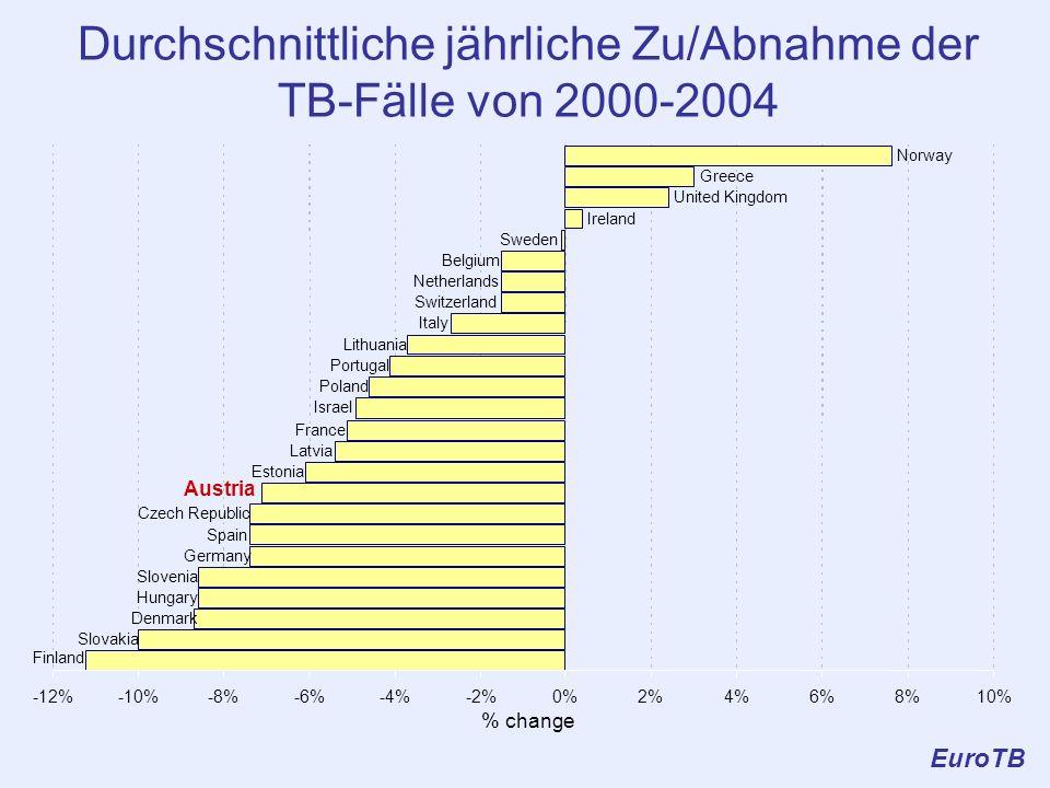 Durchschnittliche jährliche Zu/Abnahme der TB-Fälle von 2000-2004