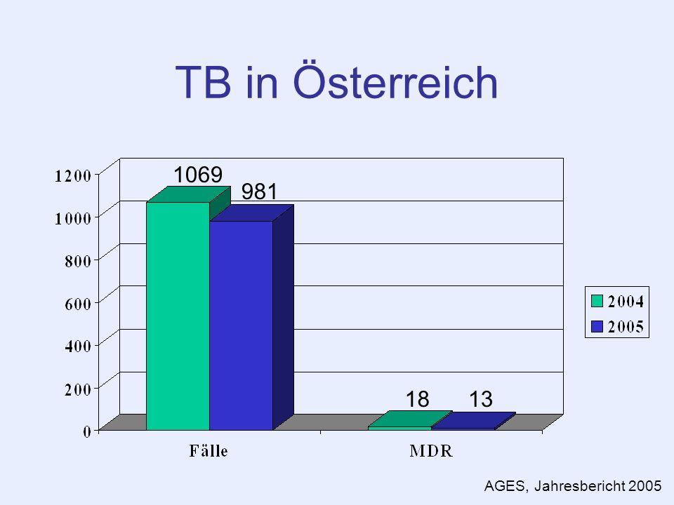 TB in Österreich 1069 981 18 13 AGES, Jahresbericht 2005