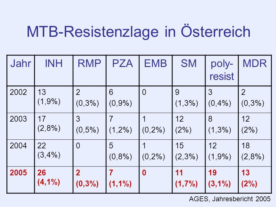 MTB-Resistenzlage in Österreich
