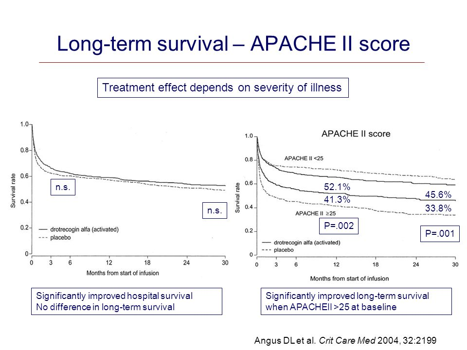 Long-term survival – APACHE II score