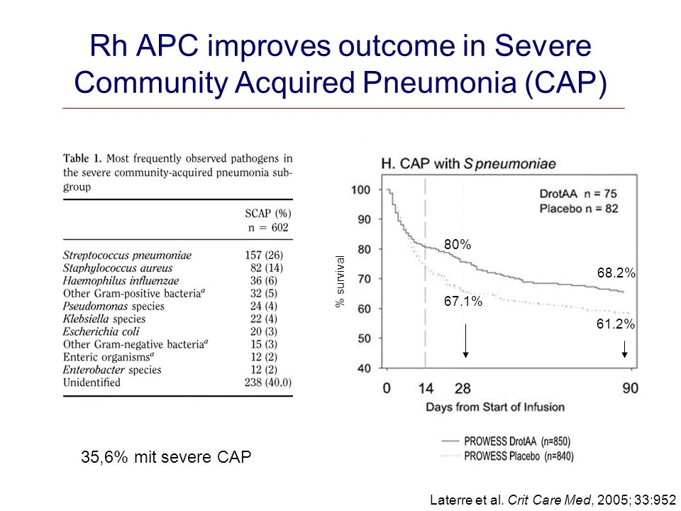 Rh APC improves outcome in Severe Community Acquired Pneumonia (CAP)