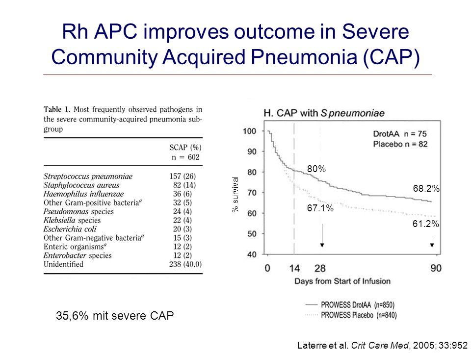 Rh APC improves outcome in Severe Community Acquired Pneumonia (CAP)
