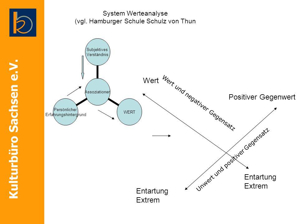 System Werteanalyse (vgl. Hamburger Schule Schulz von Thun