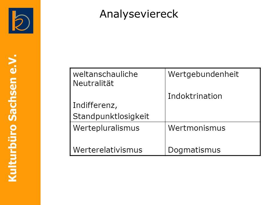 Analyseviereck weltanschauliche Neutralität Indifferenz,
