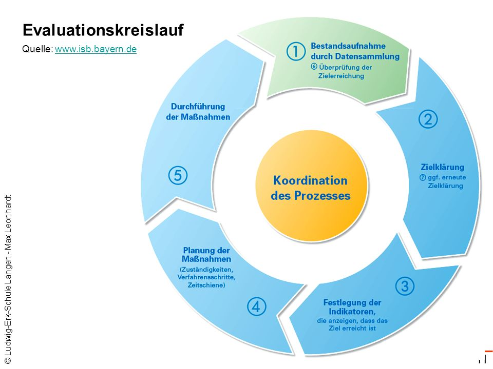 Evaluationskreislauf