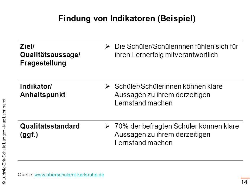 Findung von Indikatoren (Beispiel)
