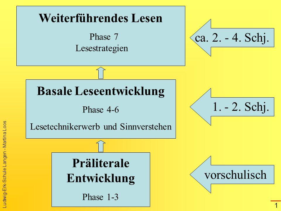 Weiterführendes Lesen Basale Leseentwicklung Präliterale Entwicklung