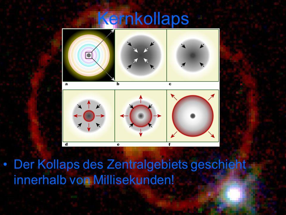 Kernkollaps Der Kollaps des Zentralgebiets geschieht innerhalb von Millisekunden!