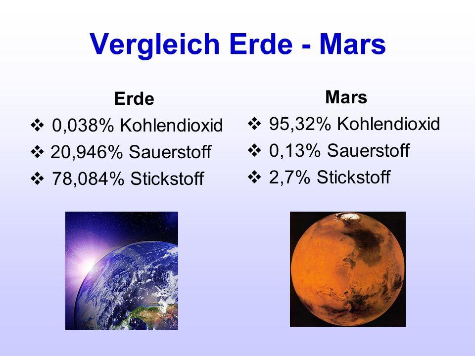 Vergleich Erde - Mars Erde Mars 0,038% Kohlendioxid