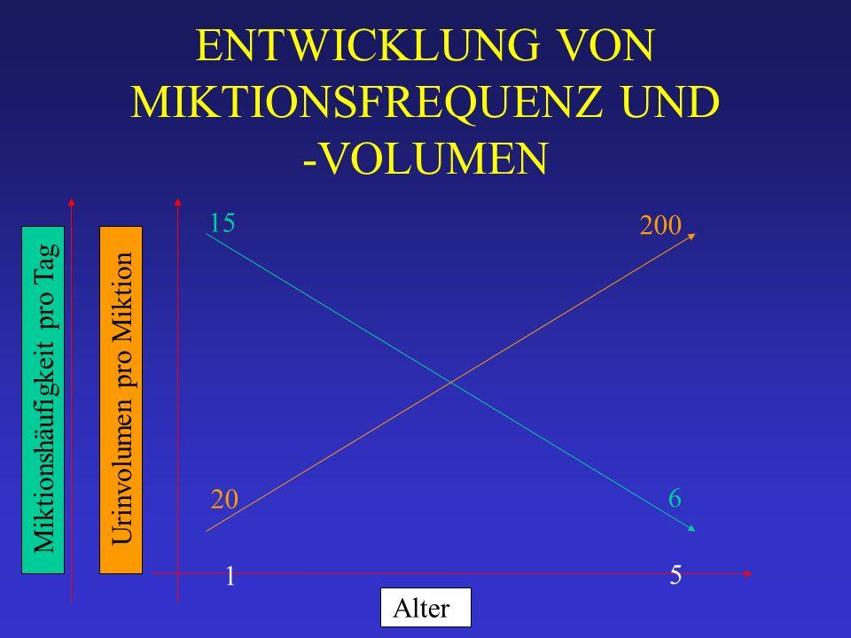 ENTWICKLUNG VON MIKTIONSFREQUENZ UND -VOLUMEN