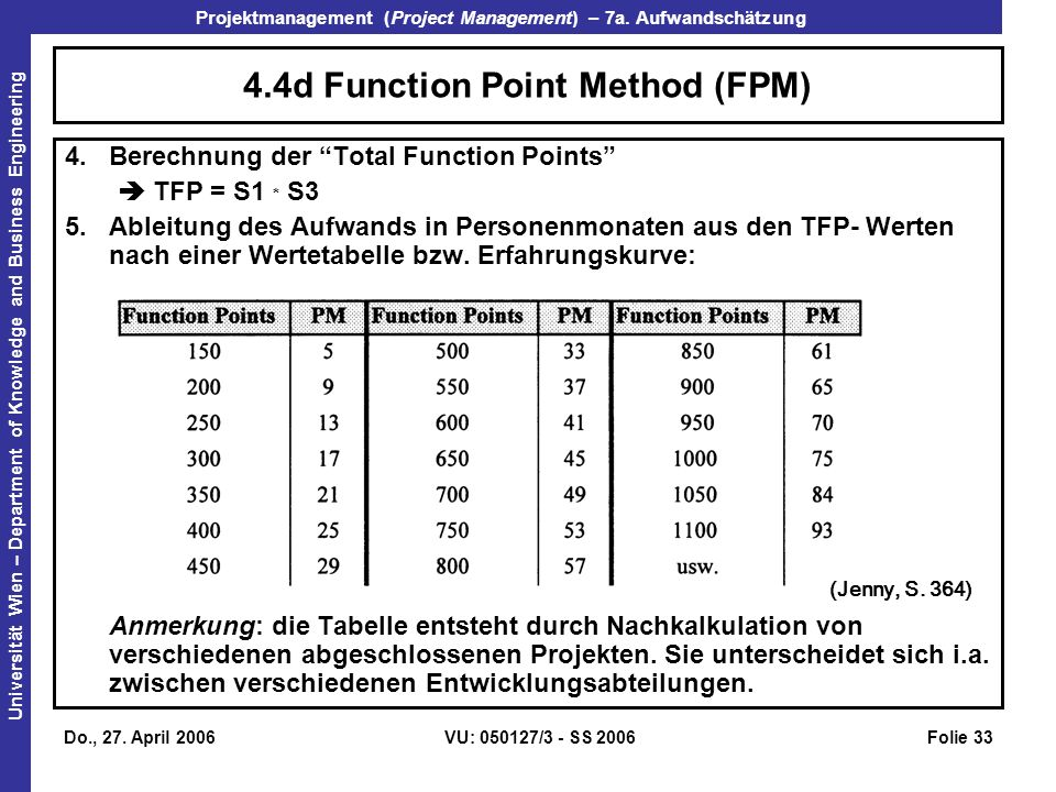 4.4d Function Point Method (FPM)