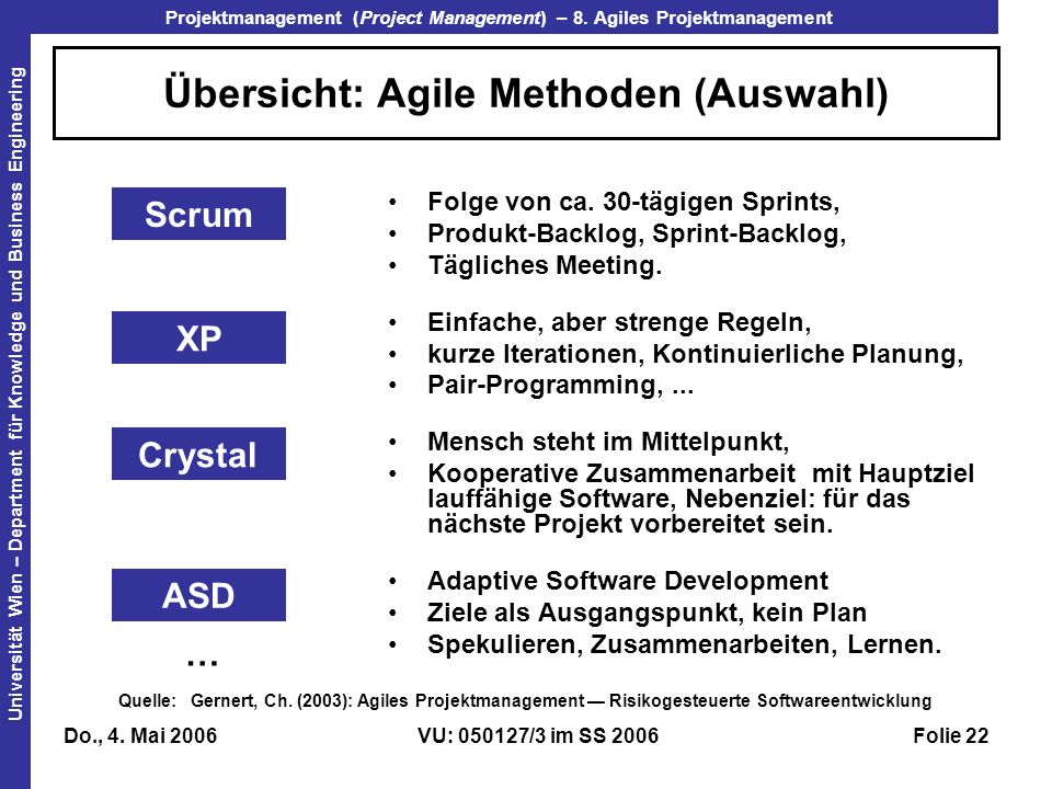 Übersicht: Agile Methoden (Auswahl)
