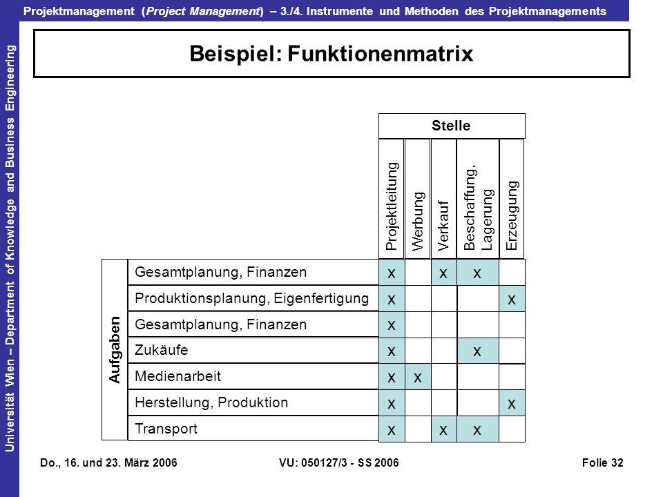 Beispiel: Funktionenmatrix