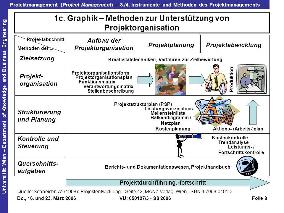 1c. Graphik – Methoden zur Unterstützung von Projektorganisation