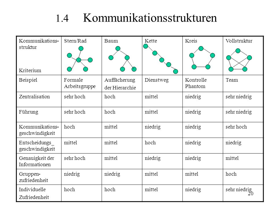 1.4 Kommunikationsstrukturen